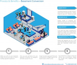 Basement conversion infographic